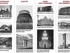 Nowa klasyfikacja polskiej architektury
